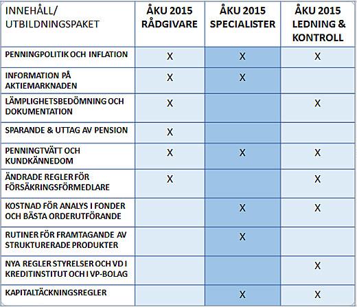 ÅKU 2015 tabell